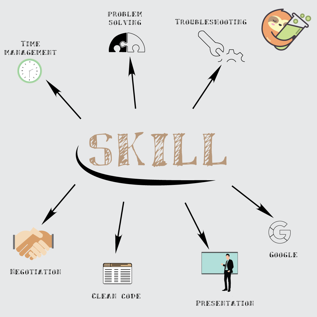 7 must have skills for developers